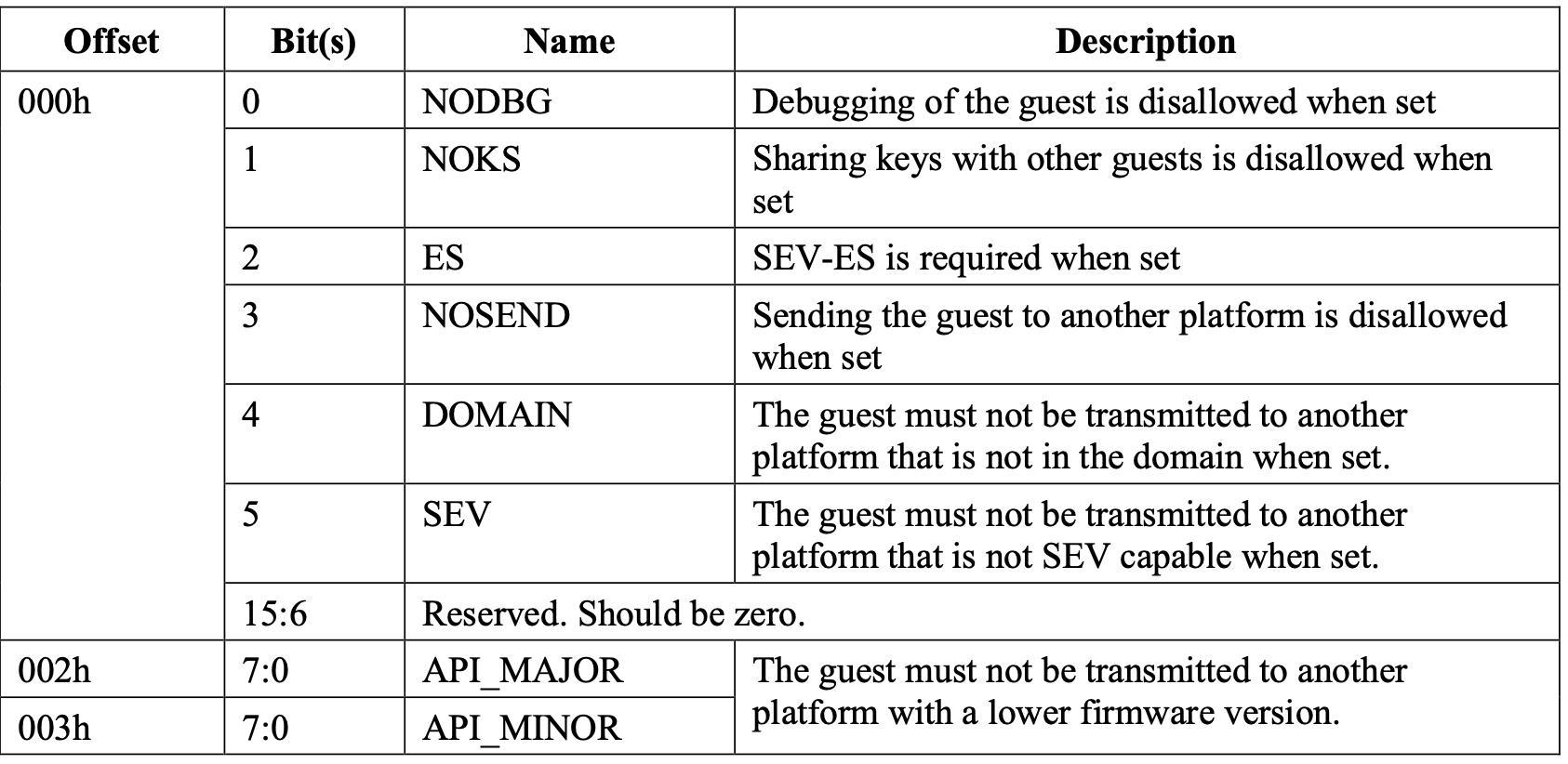 AMD Secure Encrypted Virtualisation (SEV) API Specification excerpt